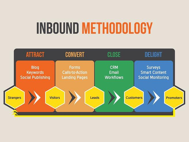 Inbound Marketing - Inbound Methodology