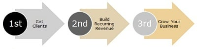 1st: Get Great Clients, 2nd: Build Recurring Revenue, 3rd: Grow Your Business