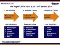 How a B2B Technology Company Creates Lead Gen Offers That Fill the Funnel