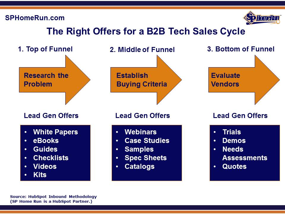 If you own or manage a B2B technology company, one of the biggest challenges that you likely face is keeping your sales funnel filled up with highly-qualified leads that are ready for a sales conversation.