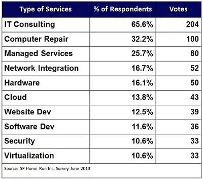 SP Home Run Survey