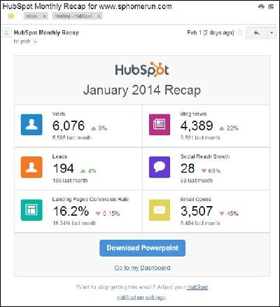 SP Home Run Monthly HubSpot Recap for January 2014