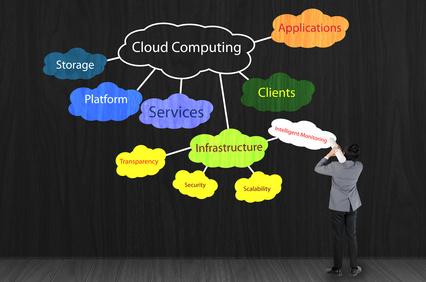 Cloud Service Provider (CSP) and Inbound Marketing
