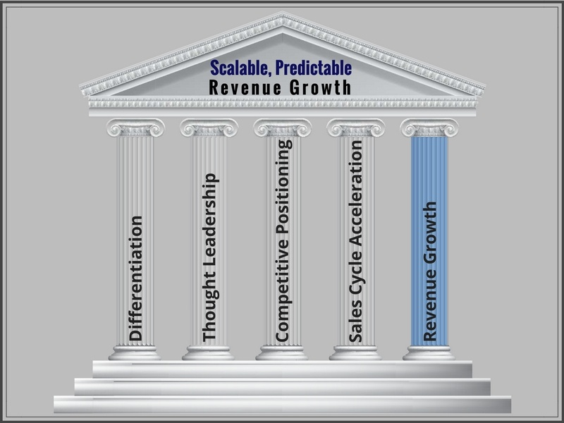 Revenue Growth (The Five Pillars for Revenue Growth @ SP Home Run)