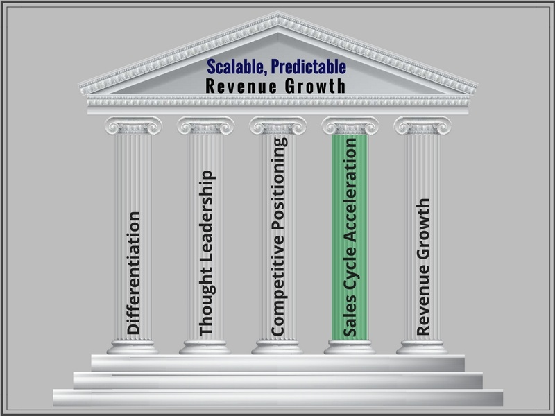Sales Cycle Acceleration (The Five Pillars for Revenue Growth @ SP Home Run)