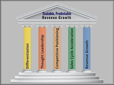 The 5 Pillars for Revenue Growth