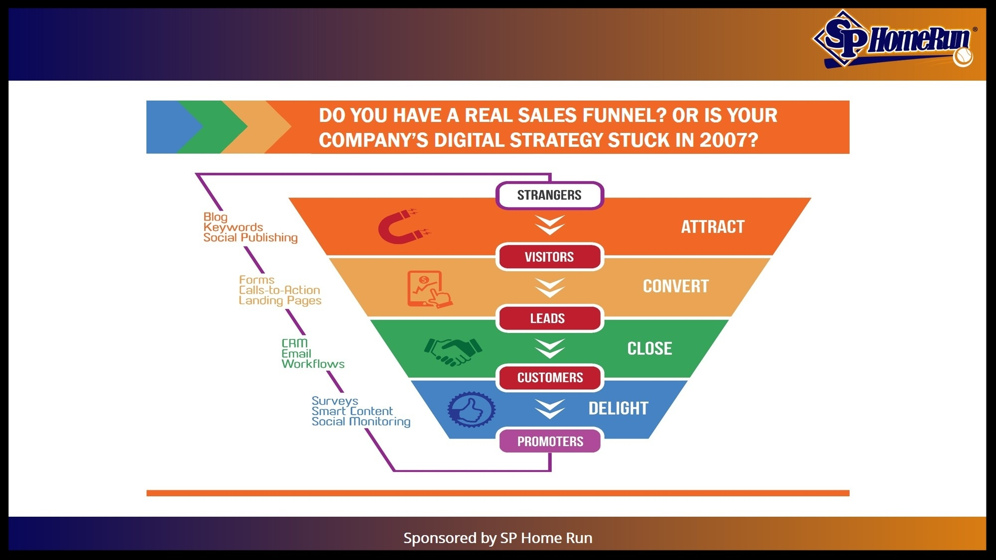 Do you have a real sales funnel? Or is your company's digital strategy stuck in 2007?